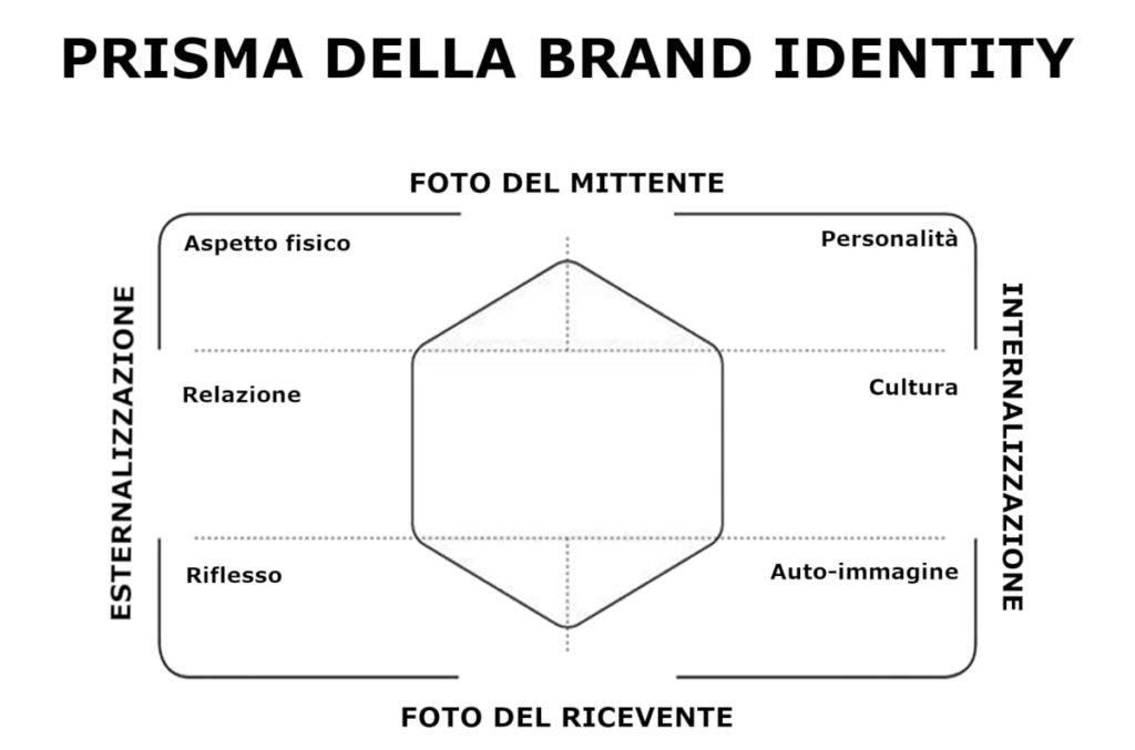 Brand Identity Prism e Personal Branding